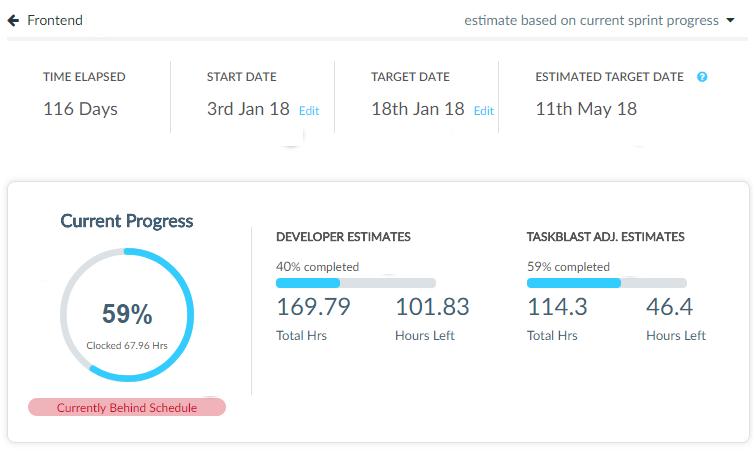 Sprint Progress Stats